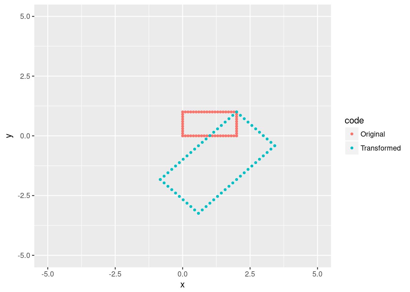 GGPlot and Geometric Transformations | Jason I  Preszler